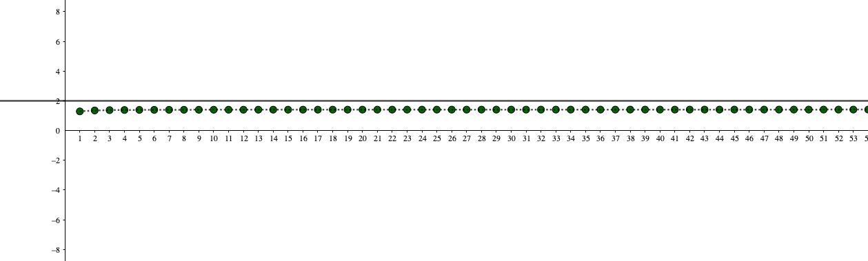 収束する数列の極限