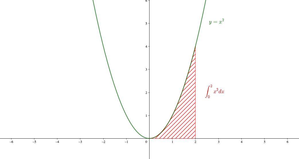 定積分は面積を表す