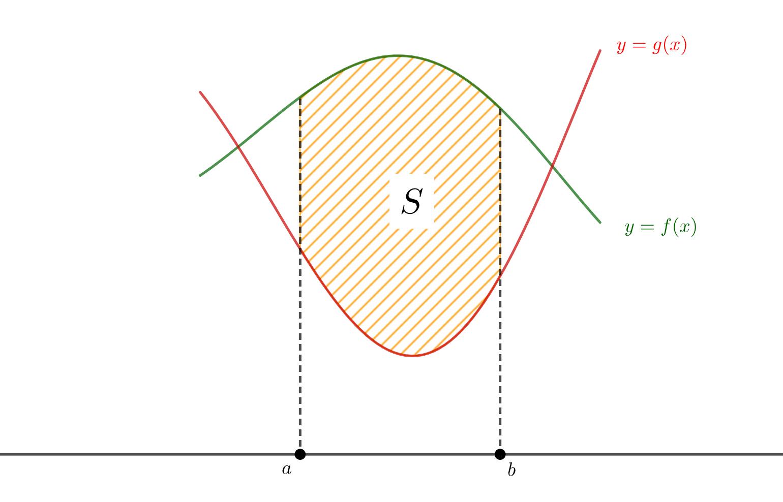 囲まれた面積と定積分