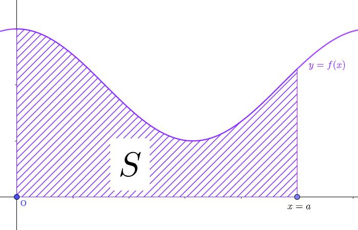 定積分と面積