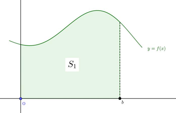区間0〜の定面積