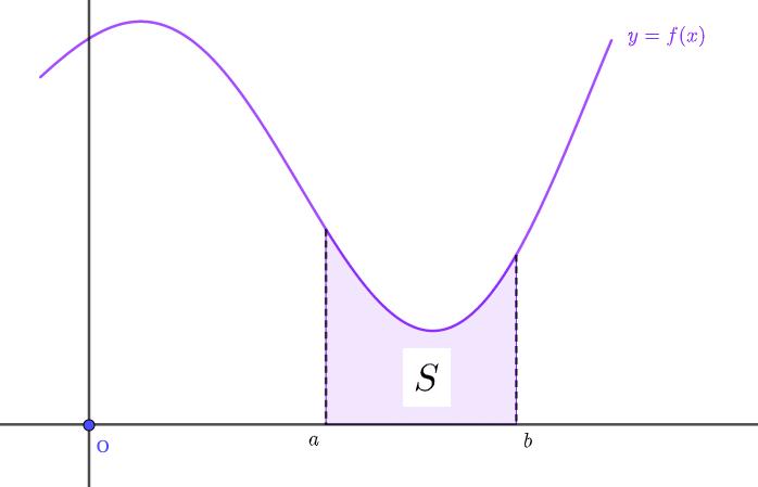 x軸よりもグラフが上にある面積