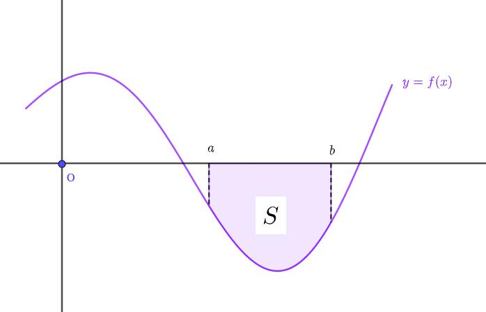 x軸よりもグラフが下にある面積