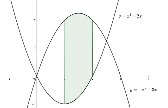 定積分の練習問題