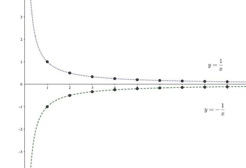 数列の極限の大小関係
