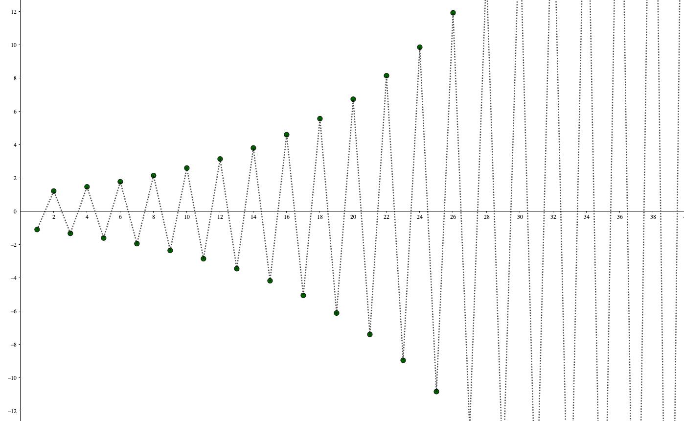 公比が負のときの極限
