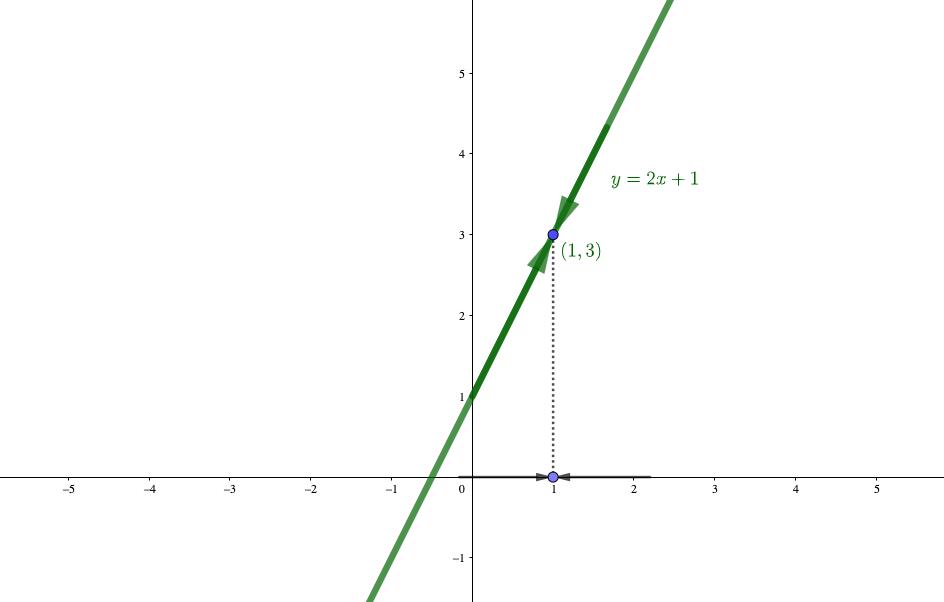 関数の極限を考える