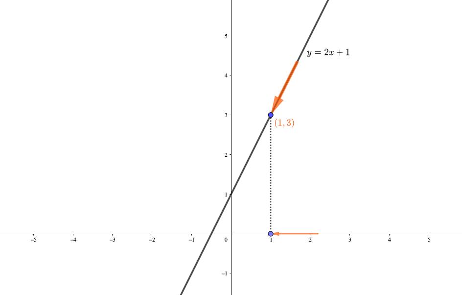xが大きい方向から近づく