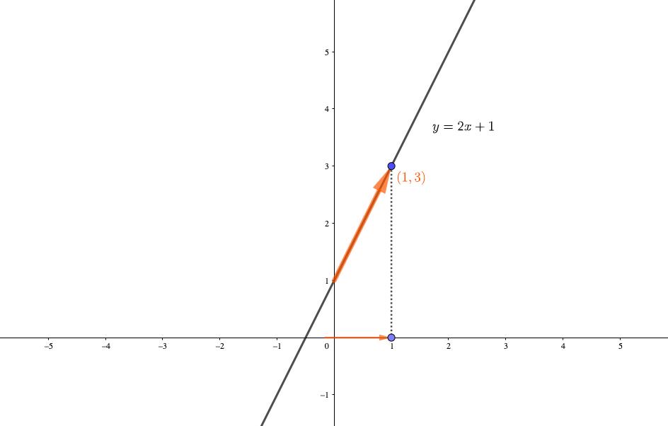 xが小さい方向から近づく