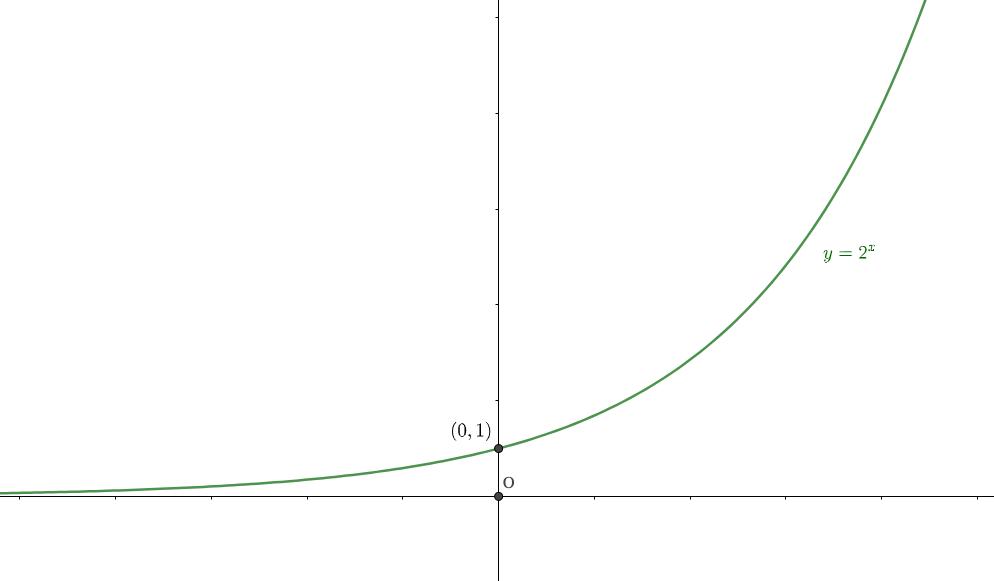 指数関数の極限の特徴