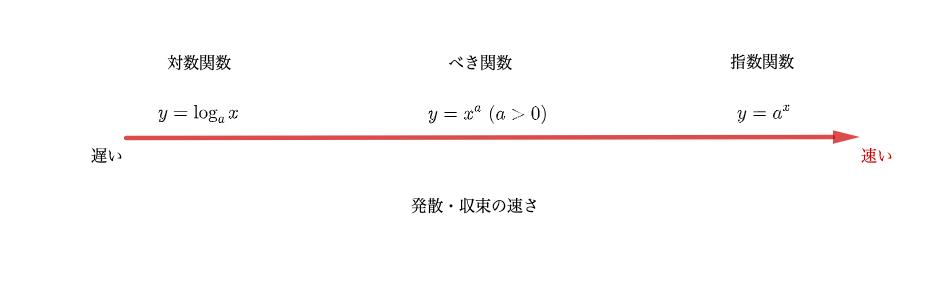 いろんな関数の収束・発散の速さ