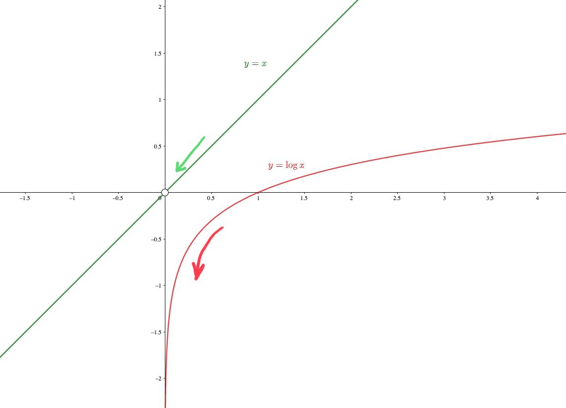 べき関数と対数関数の比較