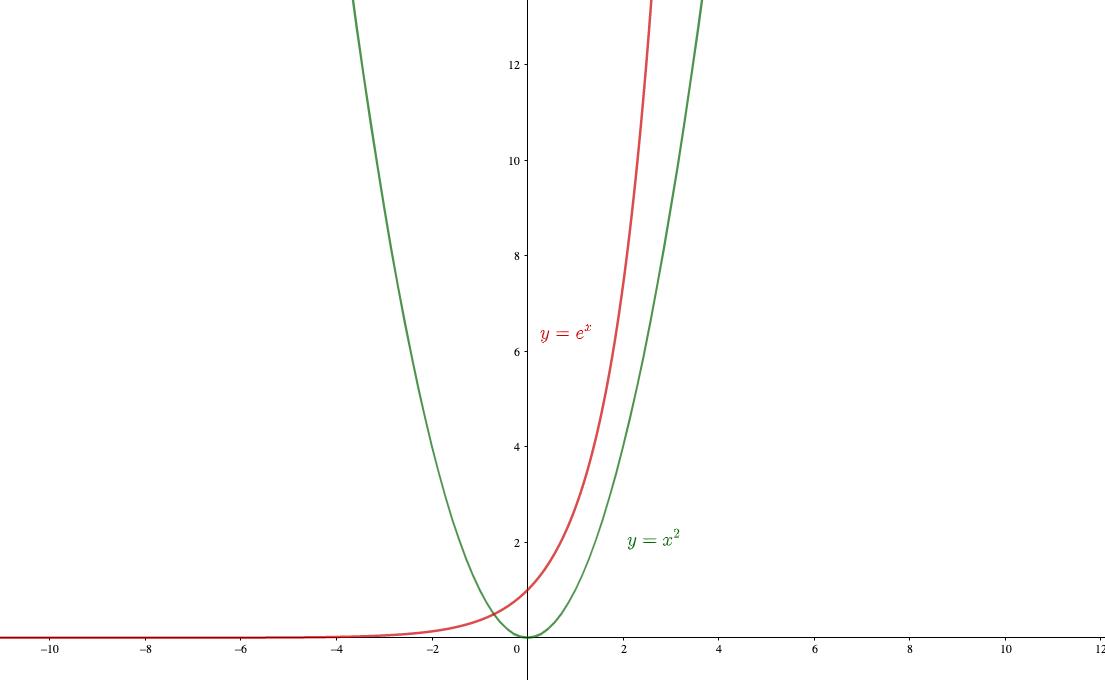 べき関数と指数関数の発散の比較