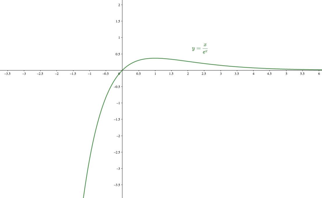 べき関数に対して、指数関数は爆発的に値が増加