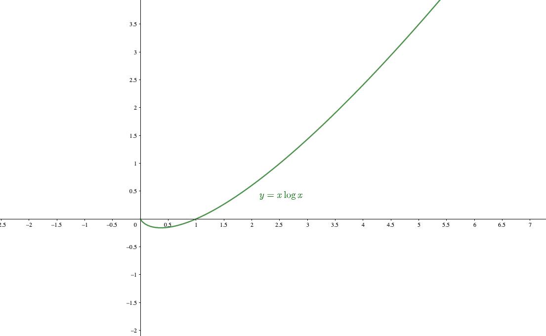 =は急激に0に近づくのに対して=logはノロノロと−∞に向かっています