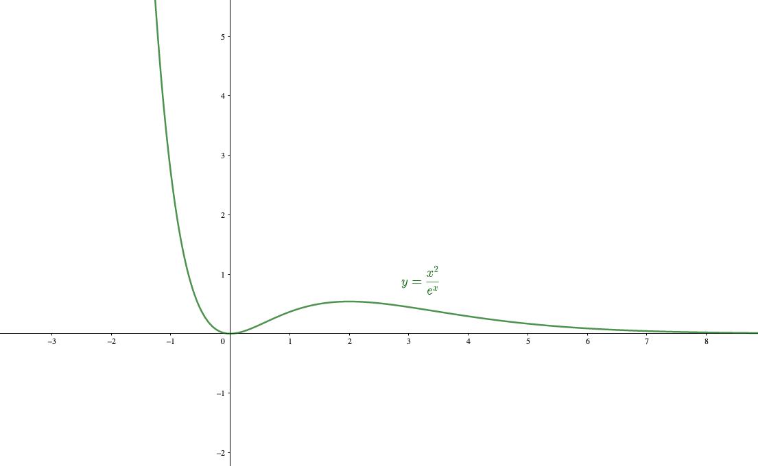 =2がノロノロと∞に向かう中、はビュンッと∞に発散