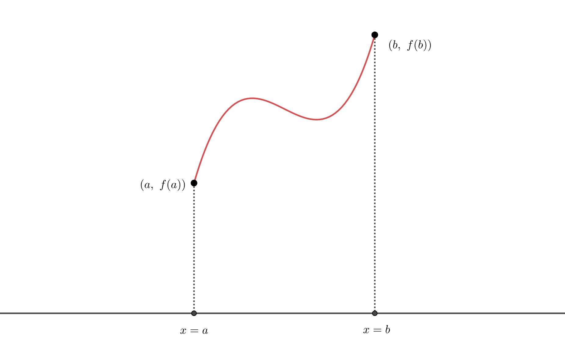 中間値の定理の前提条件