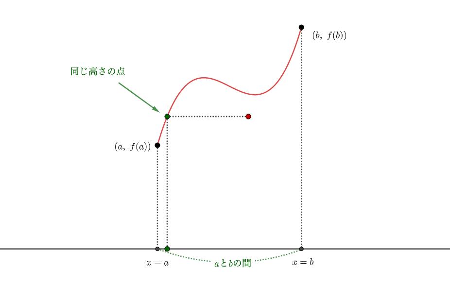 中間値の定理:同じ高さの点を見つけられる