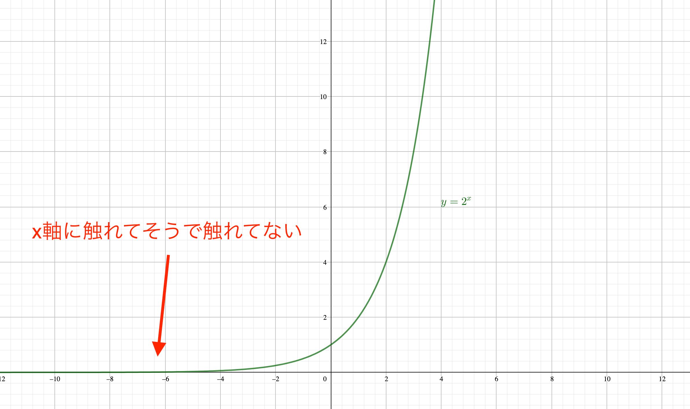 指数関数は絶対0 にならない