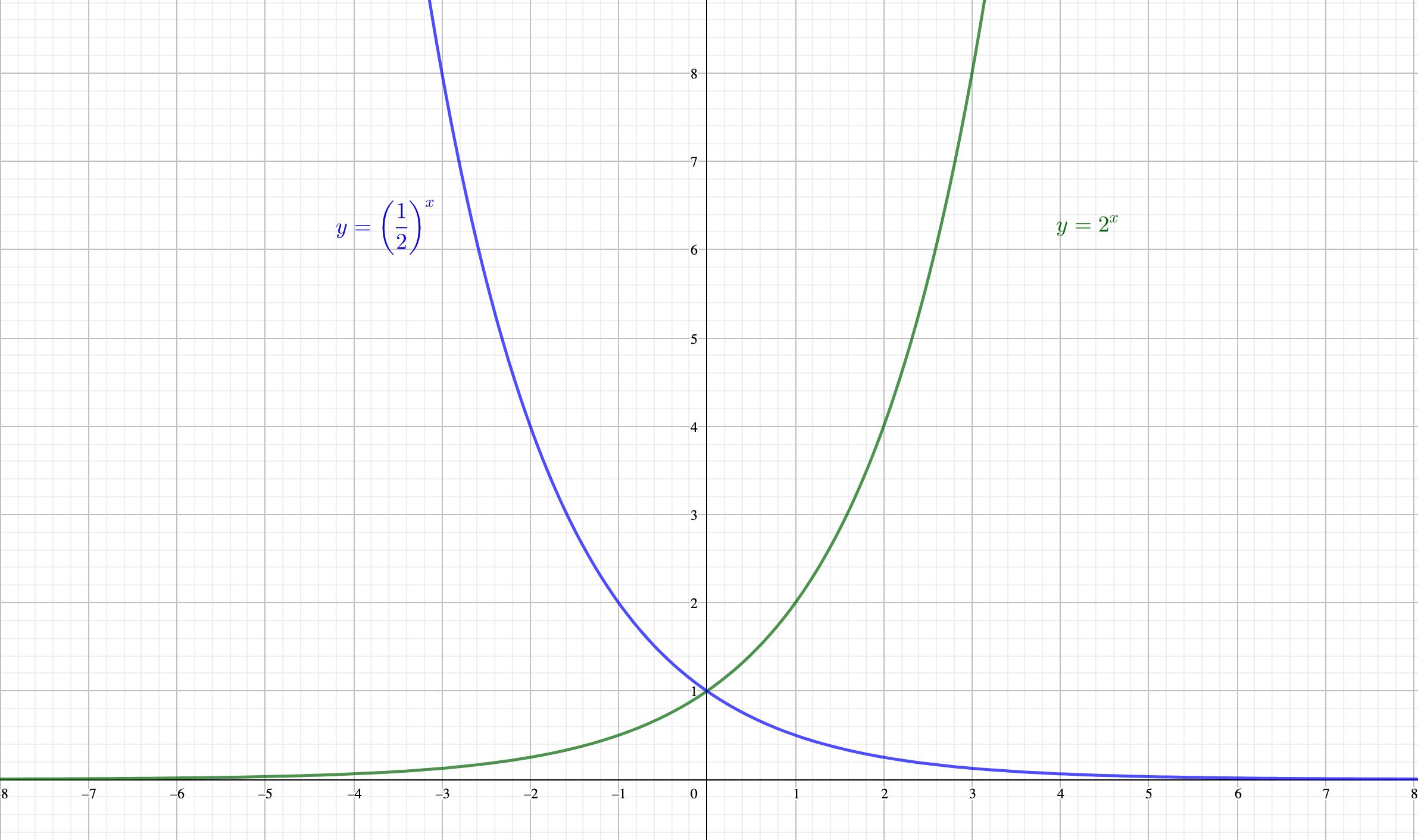 底が逆数になると、グラフはy軸対象になる