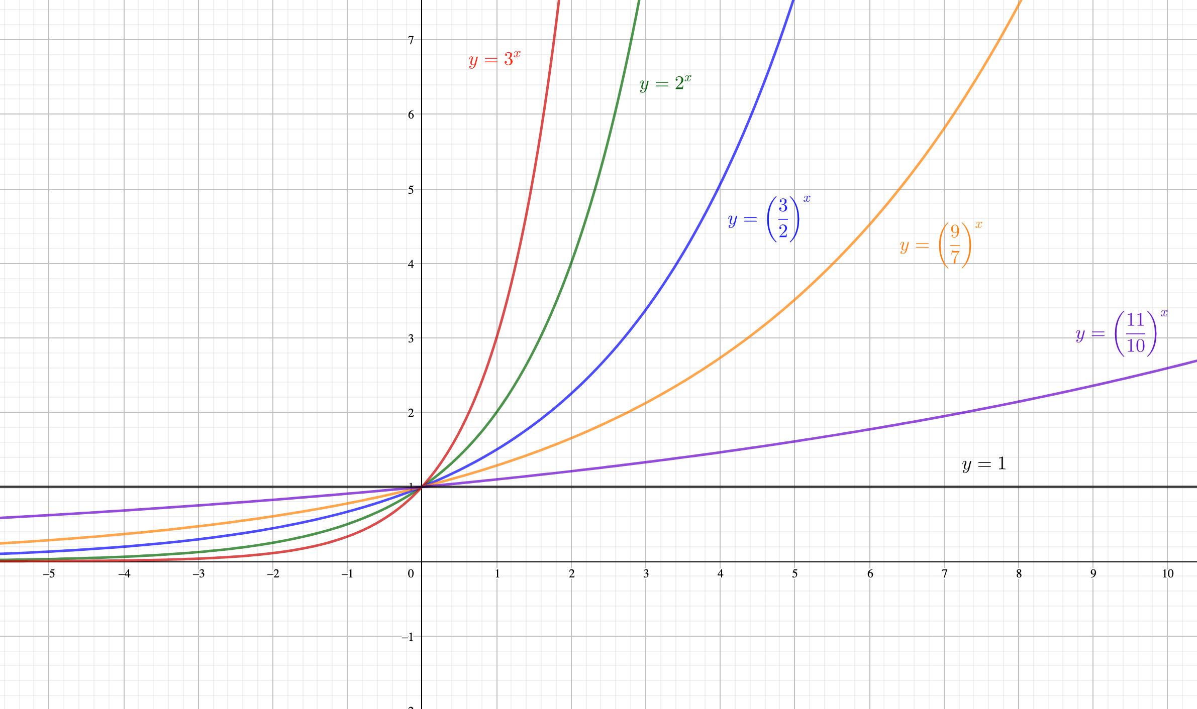 底が小さくなると、y=1に近づく