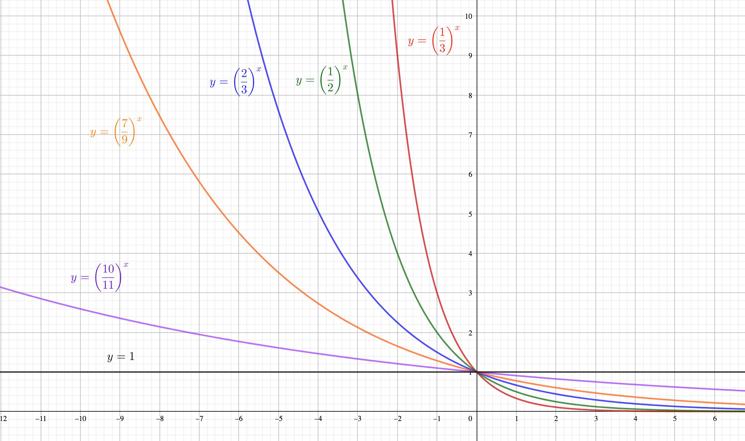 底が大きくなると、y=1に近づく