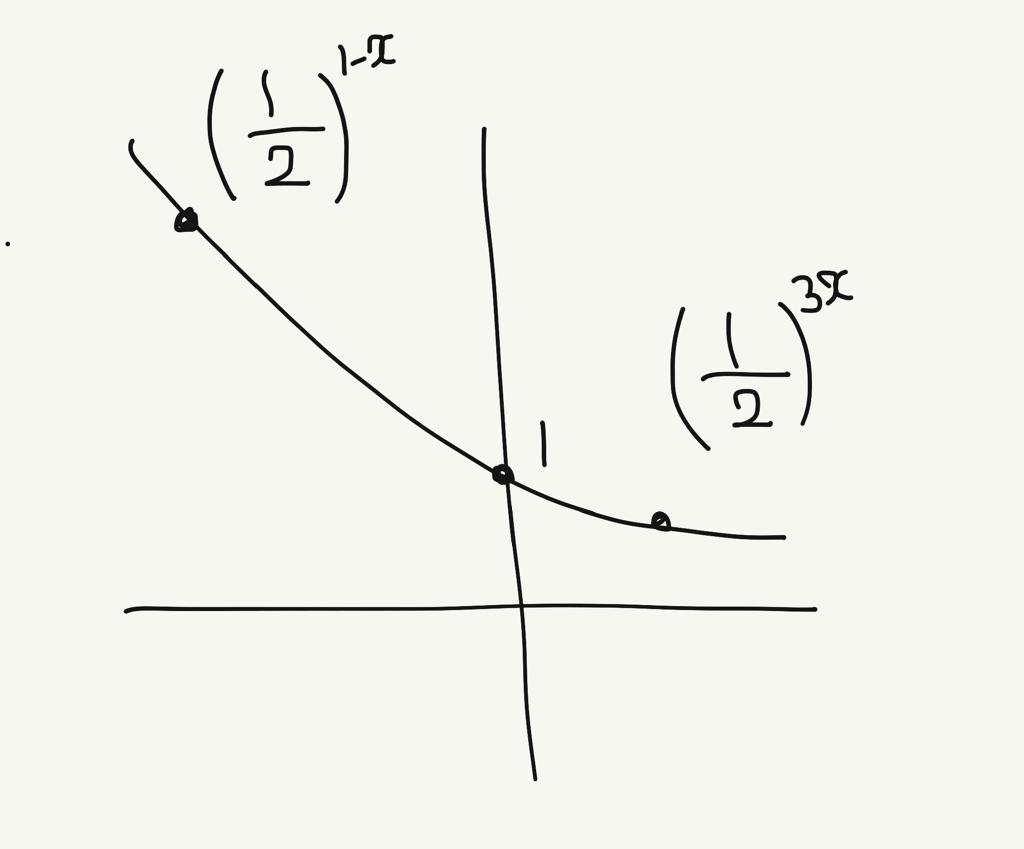 指数関数でわかる位置関係