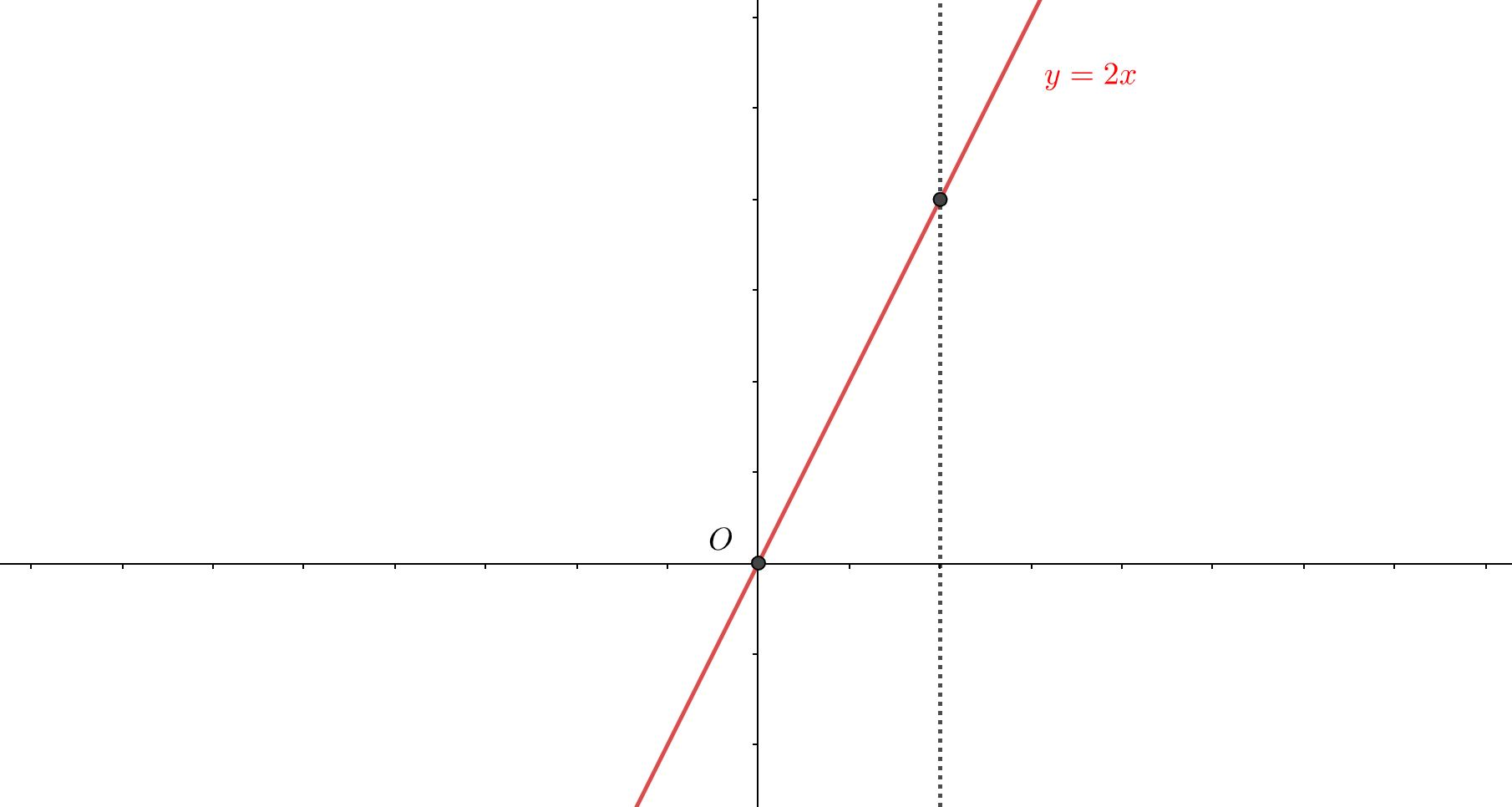 一対一対応のグラフ