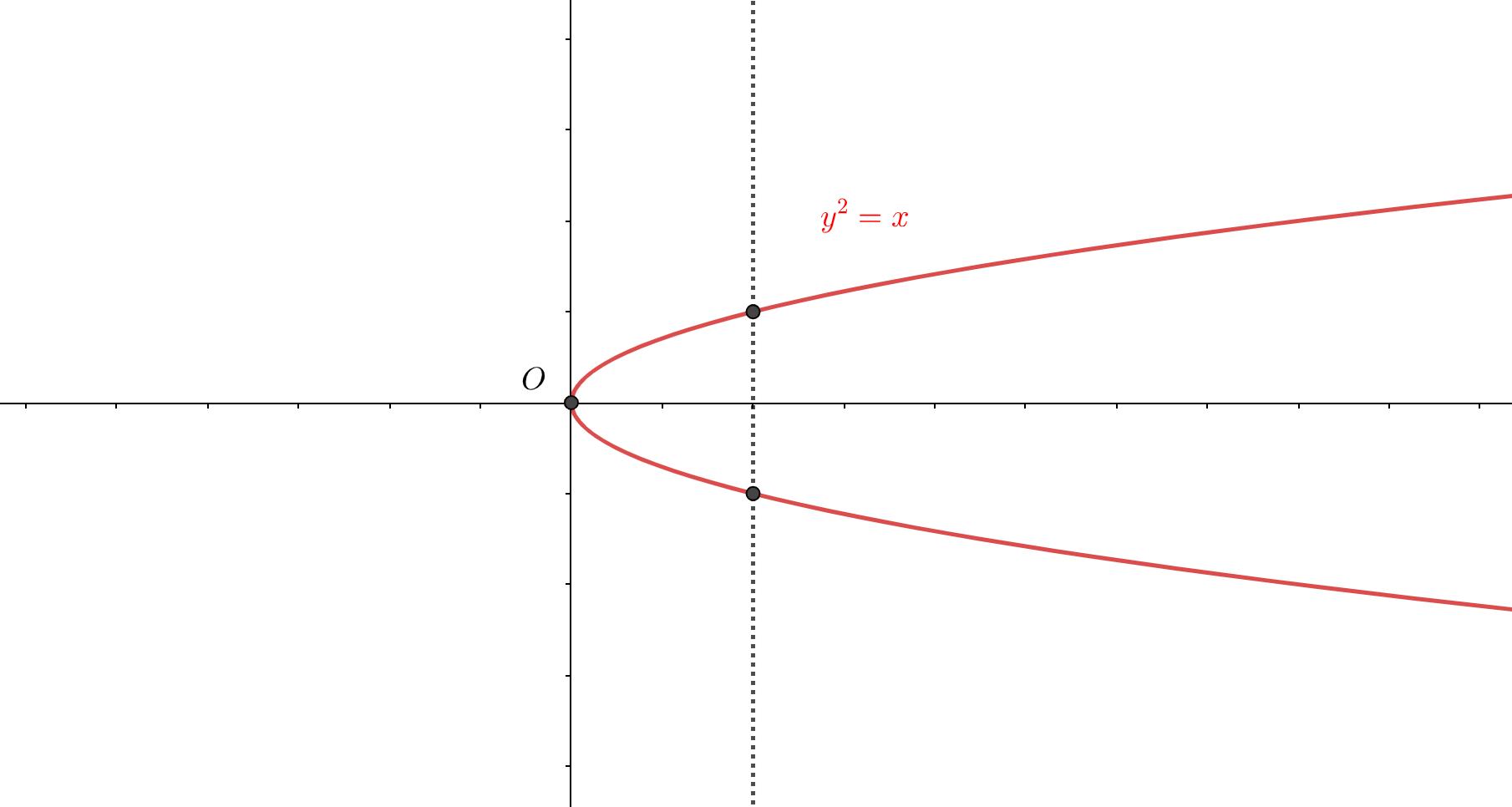 一対多対応のグラフ