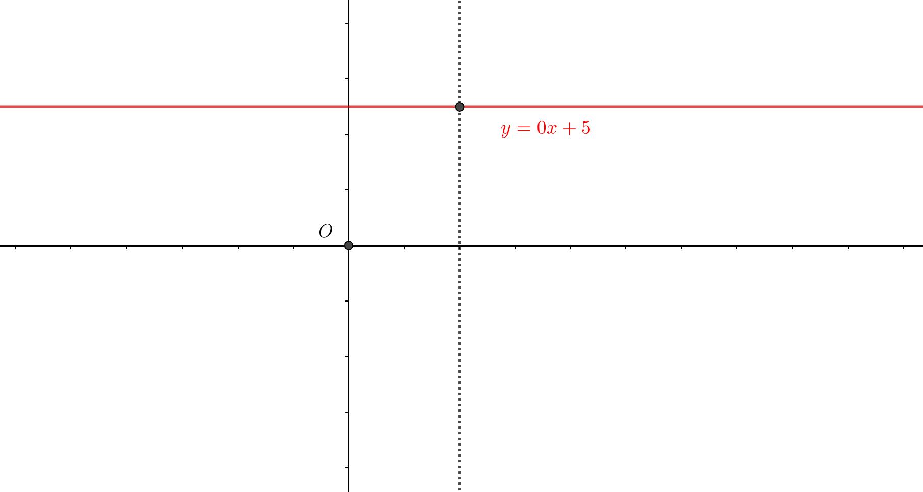 多対一対応のグラフ