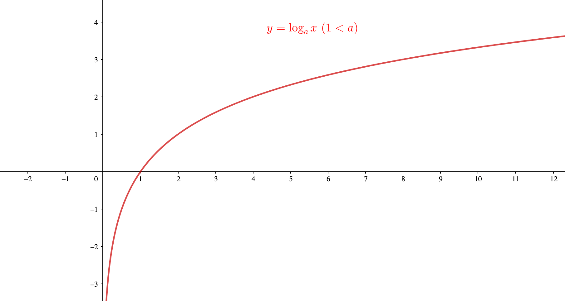 底が1より大きい対数関数