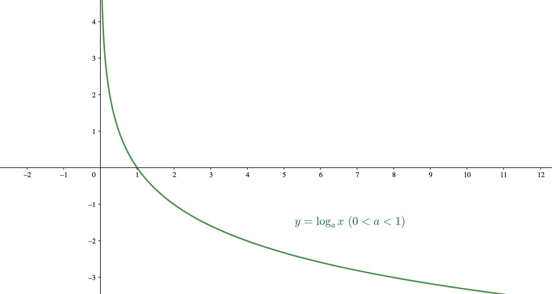底が1より小さく0より大きい対数関数