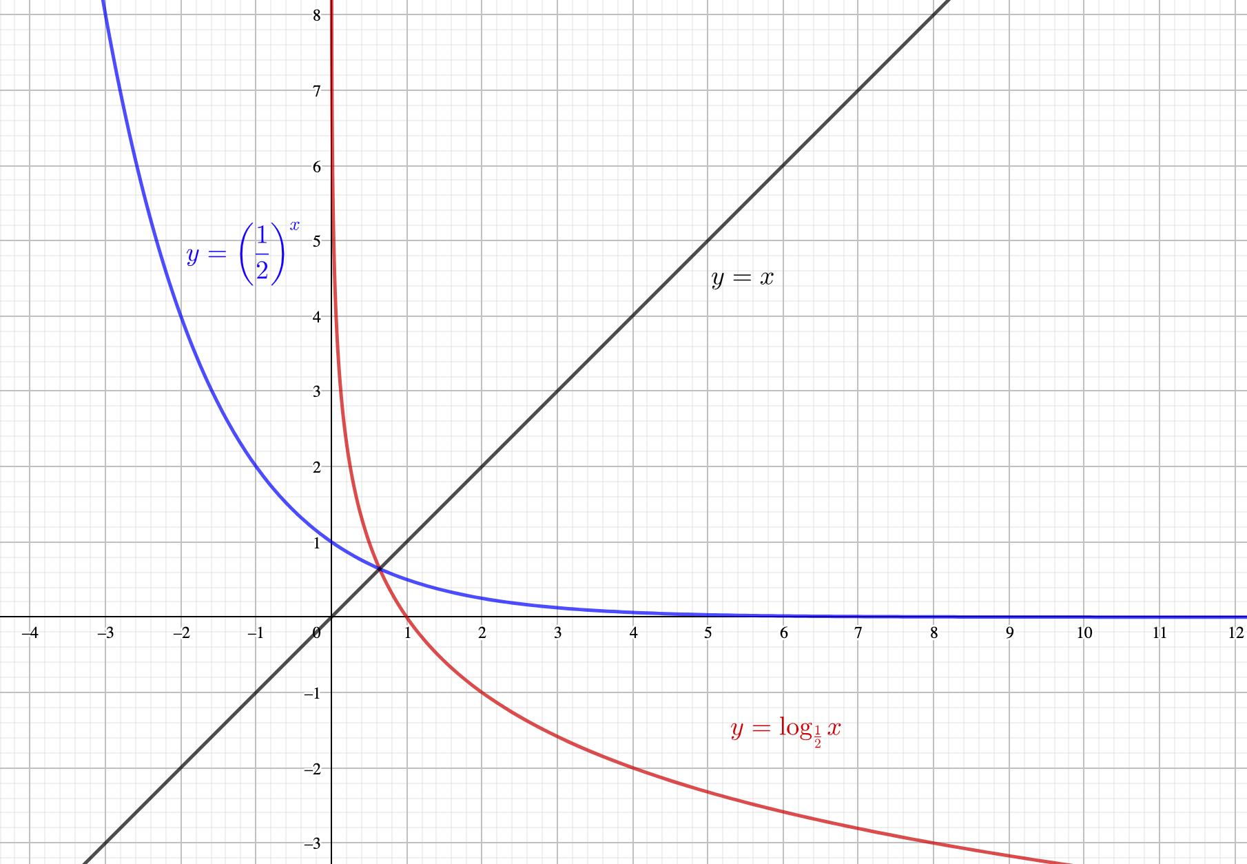 対数関数とy=xに対して対称